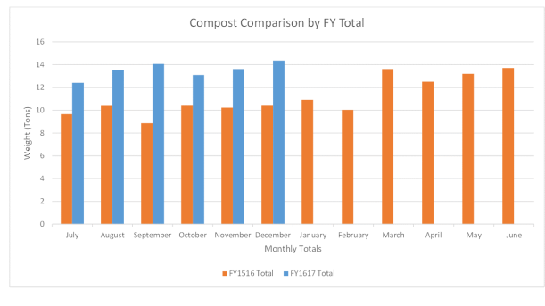 compost-comparison-fy